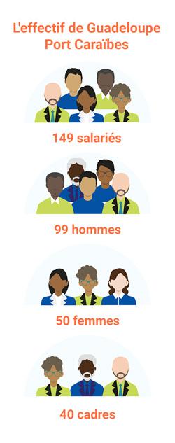 salariés-Guadeloupe Port Caraïbes